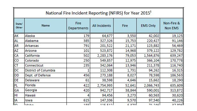 2015 National Fire Incident Reporting System Reporting | Firehouse