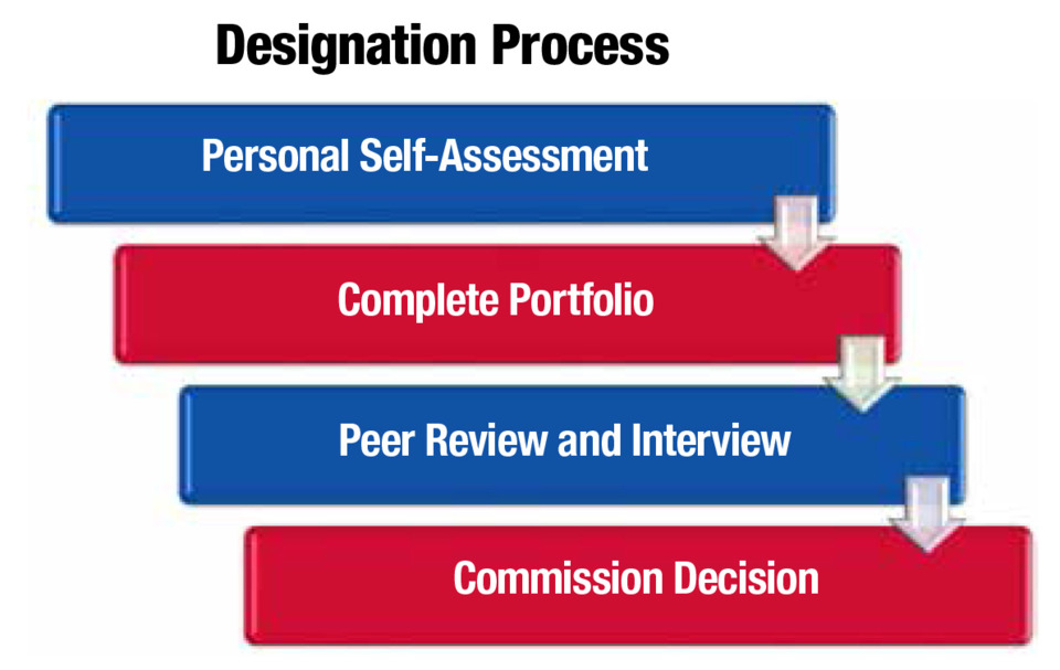 Fire Service Credentialing Professional Development Credentialing