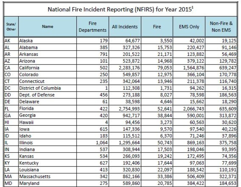 National Fire Incident Reporting System Reporting