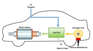 fuel cell car diagram hydrogen fuel cell vehicles - what first responders need ... #13