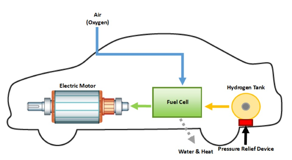 hydrogen fuel cell vehicles what first responders need to know rh firehouse com fuel cell vehicle block diagram fuel cell vehicle block diagram