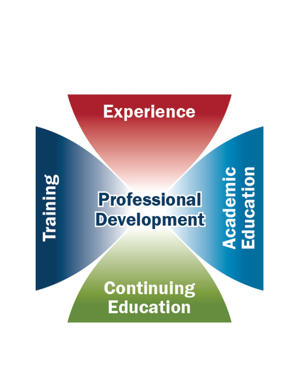 4 Pillars of Professional Development in the Fire Service