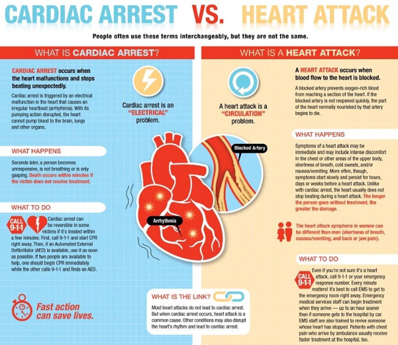 American Heart Association Journal Report Disease Cardiac Arrest