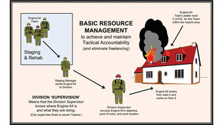 Integrated Tactical Accountability