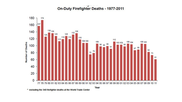 FirefighterFatalitiesReport2011Chart.jpg