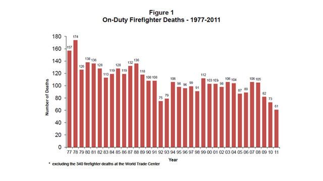 FirefighterFatalitiesReport2011Chart.jpg