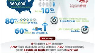 HSI Creates Infographic on Sudden Cardiac Arrest