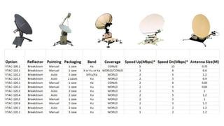 308 Systems Supplies Range of VSAT Communication Equipment